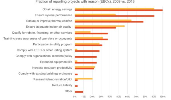 Årsager til commissioning tilvælges for retro-commisisoning - 2009/2018