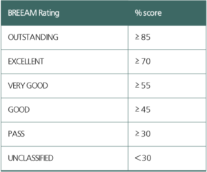 BREEAM rating