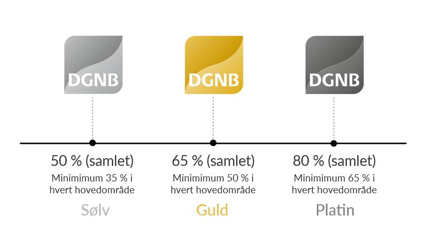DGNB kriterier